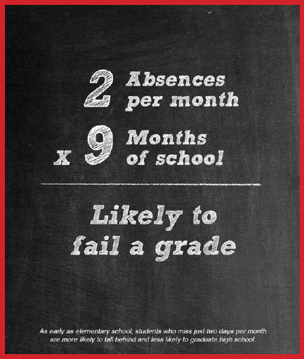 Attendance matters for Selah students.