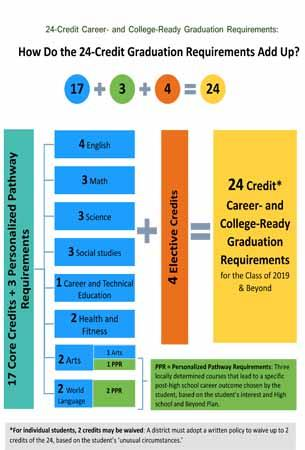 It adds up to 24 in order for students to meet current graduation requirements in Washington State.