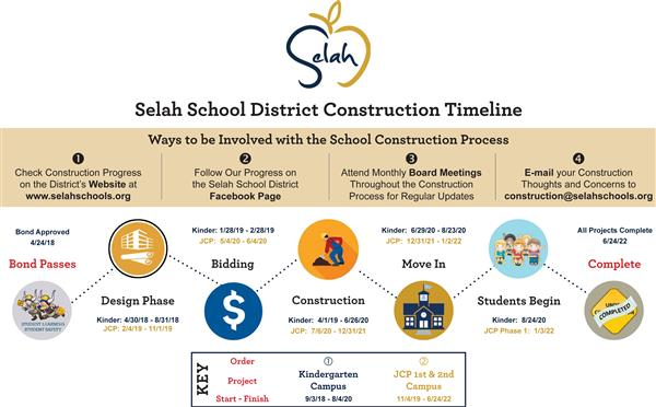 A timeline of the Selah School District's bond construction projects.
